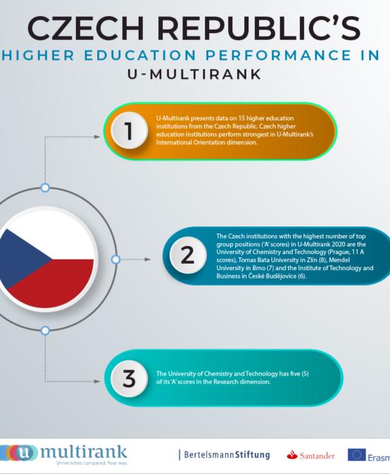 Evropský U-Multirank zařadil VŠTE mezi čtyři nejlepší české školy, které dokázaly skloubit výzkum, výuku a vzdělání